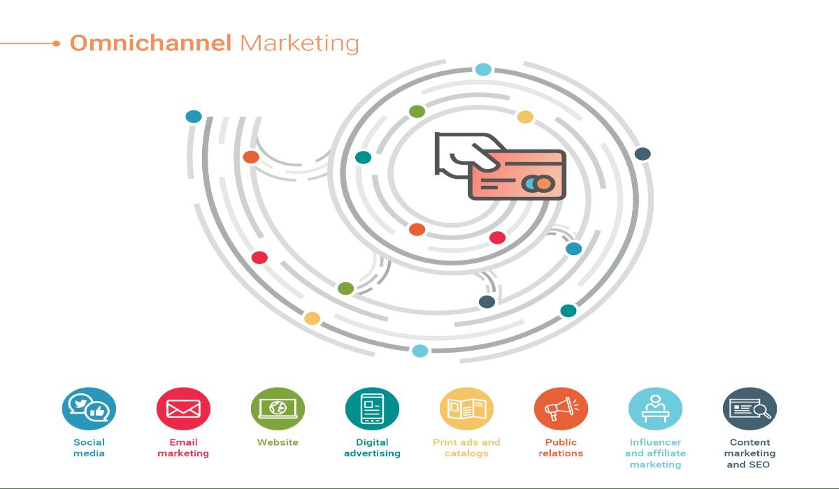 Agence de marketing digital omnicanal